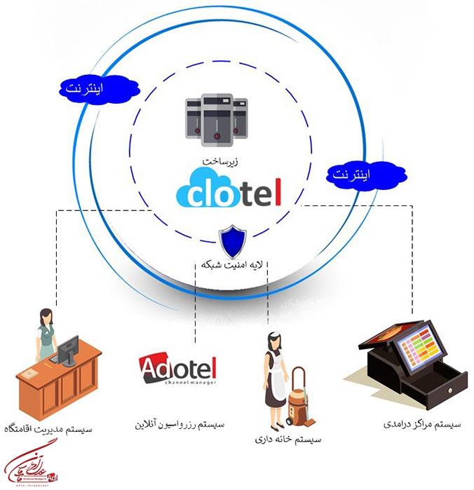 hotelisho adl 12 - نرم افزار هتلداری پروتل Protel