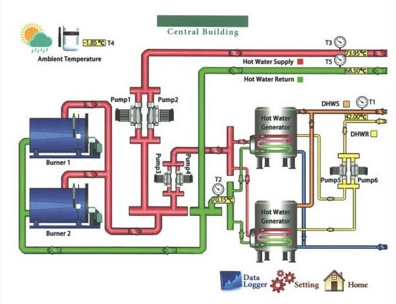 hotelisho boiler 02 - کاربرد دیگ آبگرم در هتل ها