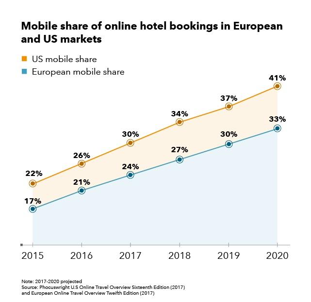 hotelisho 1399081201 - اهميت همگام شدن صنعت هتلداری با فناوریهای روز